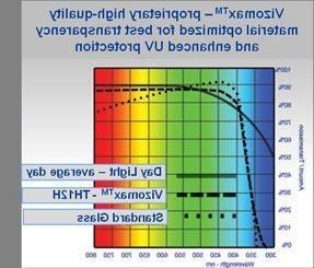 75 Vizomax Screen Protector for LED, 4K